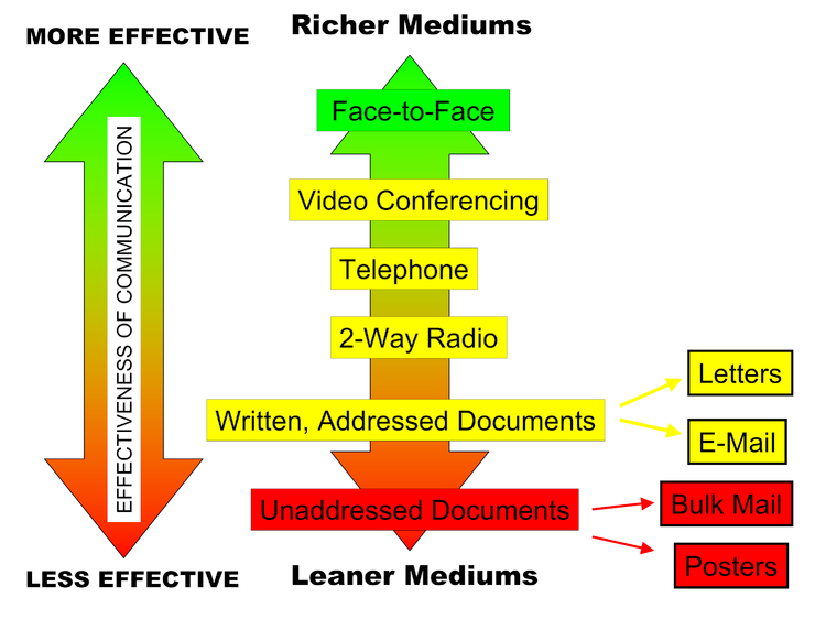 750px-Media_Richness_Theory_Diagram_PNG