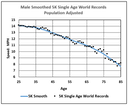 82e_smoothing_5K_world_records