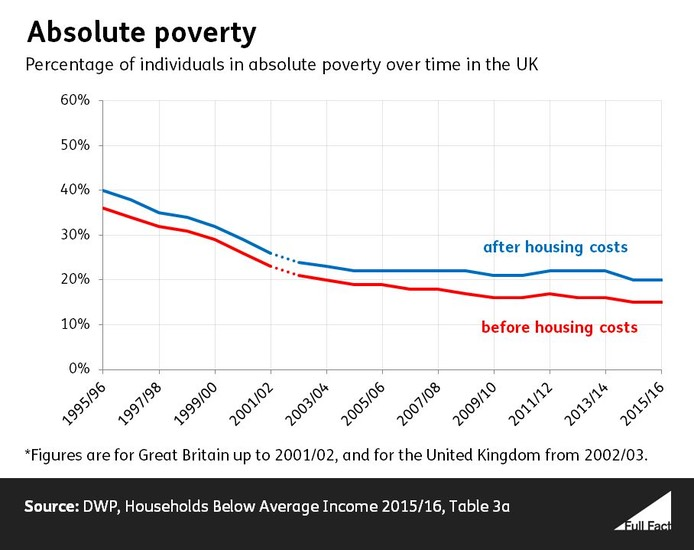 Absolute_poverty_time_series_March_2017_data