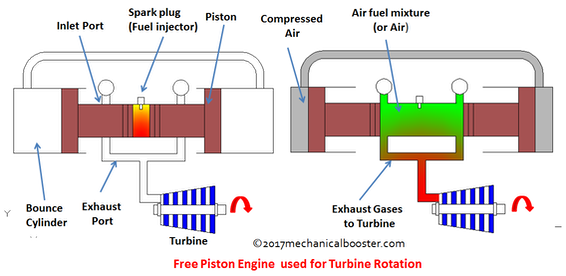 free-piston-engine-for-turbine-rotation