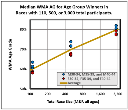GRAPH-WMA-AG-for-age-group-winners