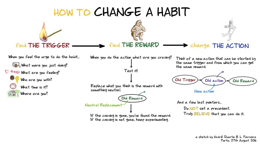 how-to-change-a-habit-flowchart-