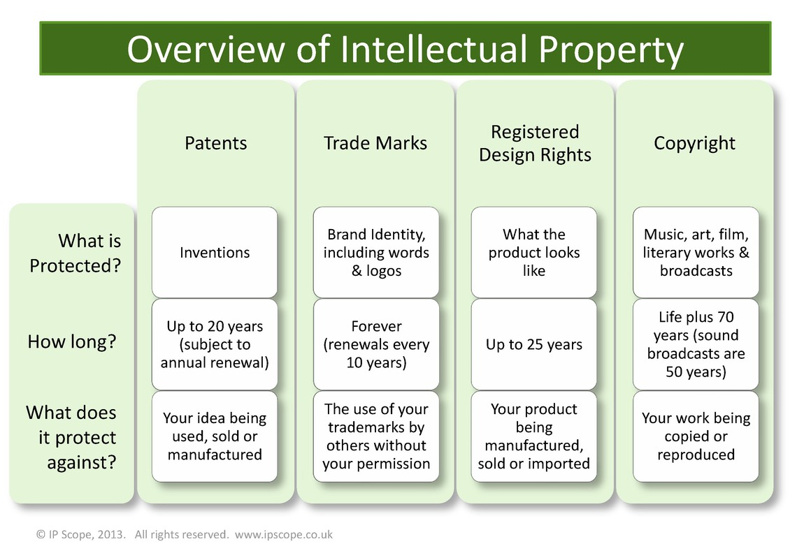 Overview-of-Intellectual-Property-page1