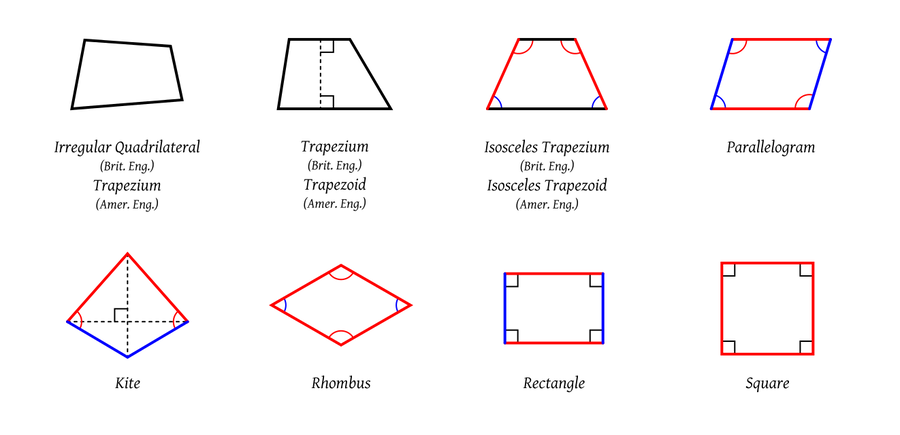Quadrilaterals.svg