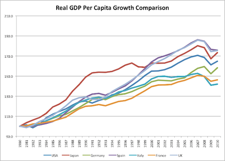 Real GDP per Capita Growth