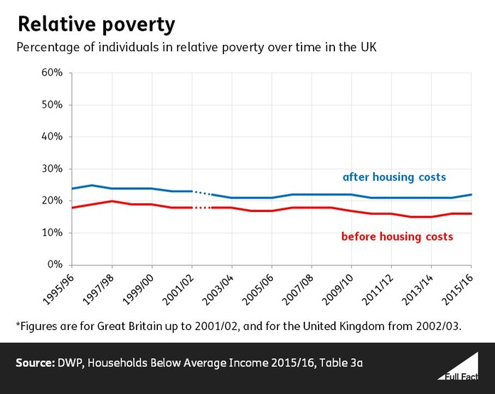 Relative_poverty_time_series_March_2017_data