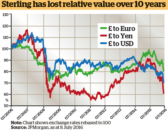 sterling-performance-chart-against-dollar-euro-and-yen